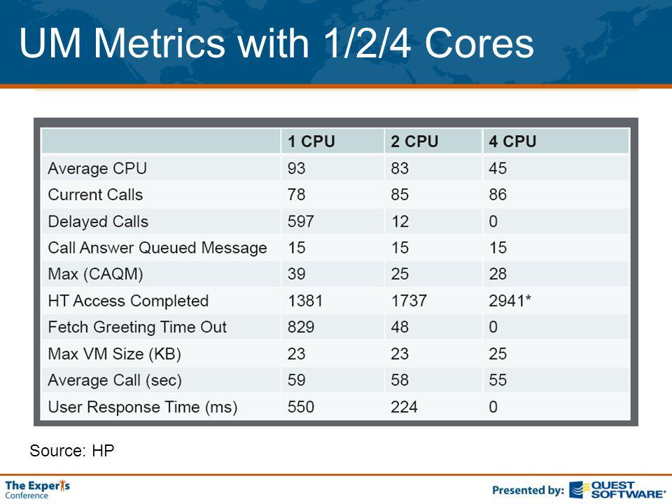 UM Metrics with 1/2/4 Cores Source: HP