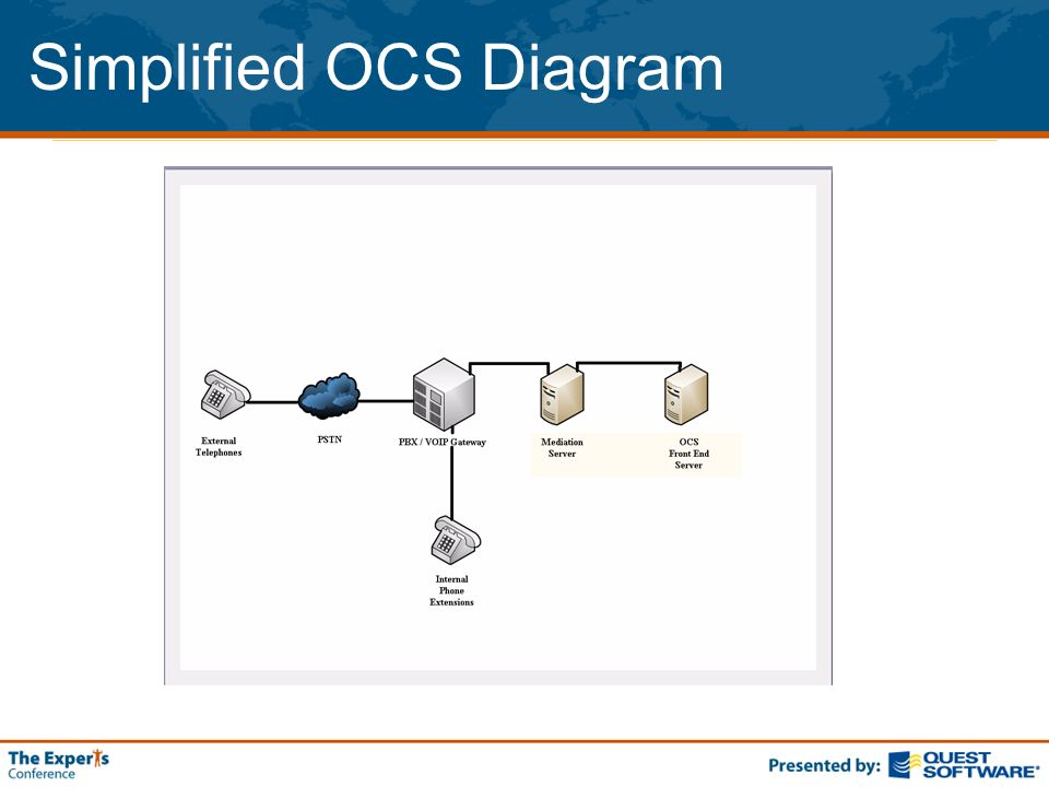 Simplified OCS Diagram
