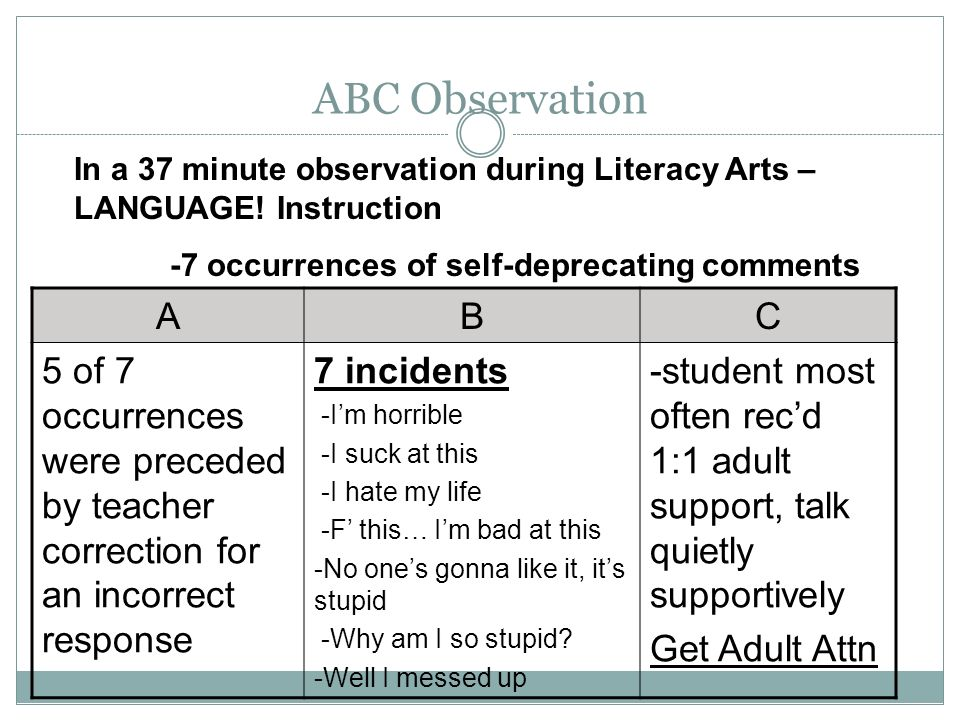 ABC Observation ABC 5 of 7 occurrences were preceded by teacher correction for an incorrect response 7 incidents -Im horrible -I suck at this -I hate my life -F this… Im bad at this -No ones gonna like it, its stupid -Why am I so stupid.