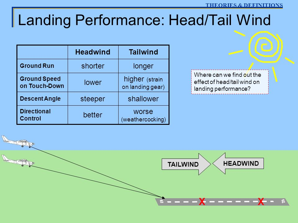 Ex. 18 - Approach and Landing Landing Performance: Head/Tail Wind THEORIES & DEFINITIONS 2525 0707 higher (strain on landing gear) lower Ground Speed