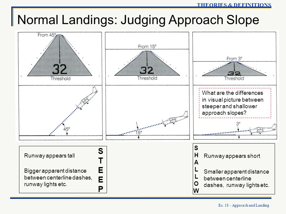 Ex. 18 - Approach and Landing THEORIES & DEFINITIONS Normal Landings: Judging Approach Slope Runway appears tall Bigger apparent distance between cent