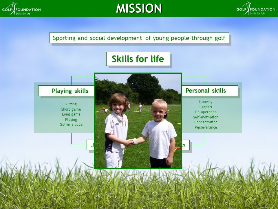 Putting Short game Long game Playing Golfers code Honesty Respect Co-operation Self-motivation Concentration Perseverance Sporting and social developm