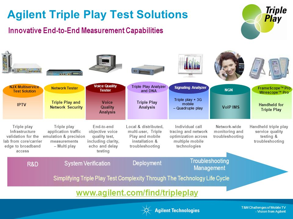 T&M Challenges of Mobile TV - Vision from Agilent Agilent Triple Play Test Solutions Innovative End-to-End Measurement Capabilities Triple Play and Ne