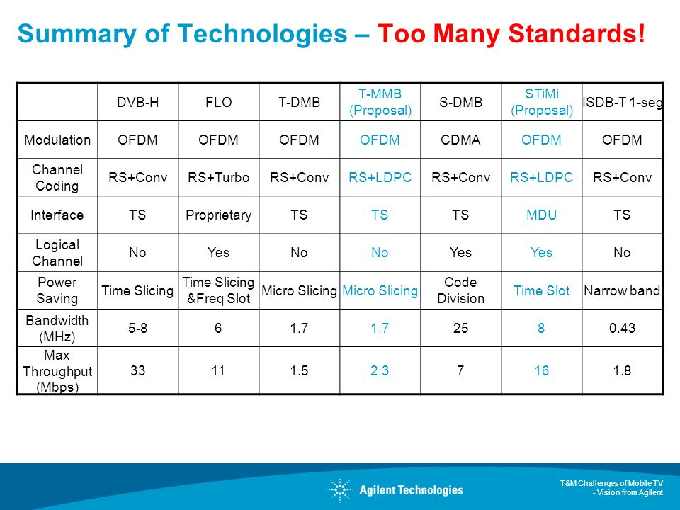 T&M Challenges of Mobile TV - Vision from Agilent Summary of Technologies – Too Many Standards! DVB-HFLOT-DMB T-MMB (Proposal) S-DMB STiMi (Proposal)