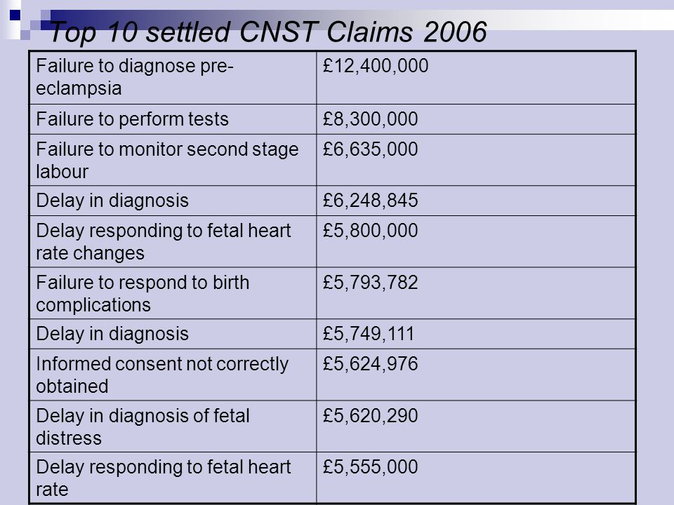 Top 10 settled CNST Claims 2006 Failure to diagnose pre- eclampsia £12,400,000 Failure to perform tests£8,300,000 Failure to monitor second stage labour £6,635,000 Delay in diagnosis£6,248,845 Delay responding to fetal heart rate changes £5,800,000 Failure to respond to birth complications £5,793,782 Delay in diagnosis£5,749,111 Informed consent not correctly obtained £5,624,976 Delay in diagnosis of fetal distress £5,620,290 Delay responding to fetal heart rate £5,555,000