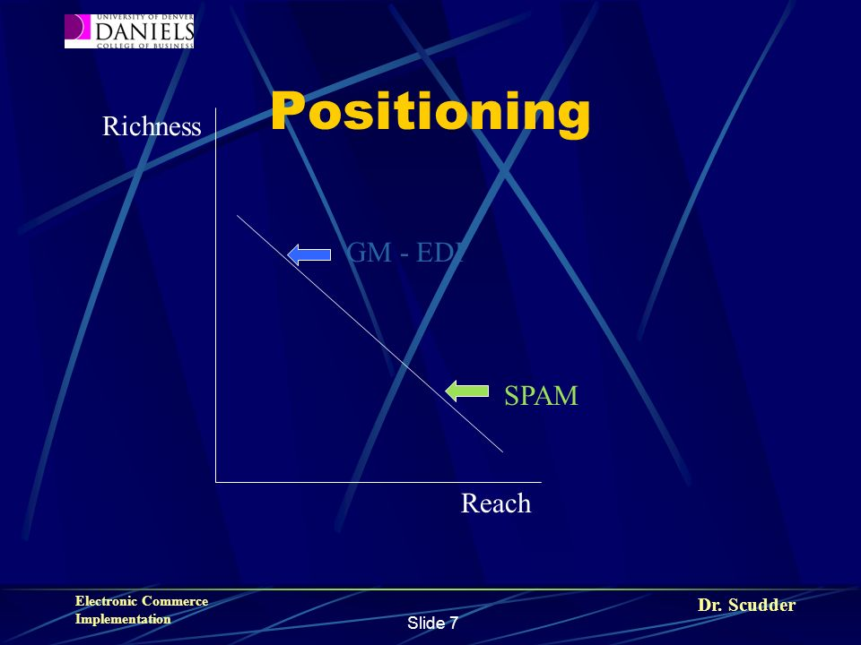 Dr. Scudder Electronic Commerce Implementation Slide 7 Positioning Richness Reach GM - EDI SPAM