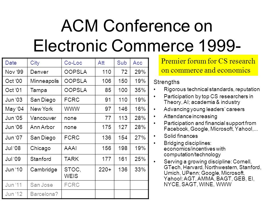 ACM Conference on Electronic Commerce 1999- Strengths Rigorous technical standards, reputation Participation by top CS researchers in Theory, AI; academia & industry Advancing young leaders careers Attendance increasing Participation and financial support from Facebook, Google, Microsoft, Yahoo!,...