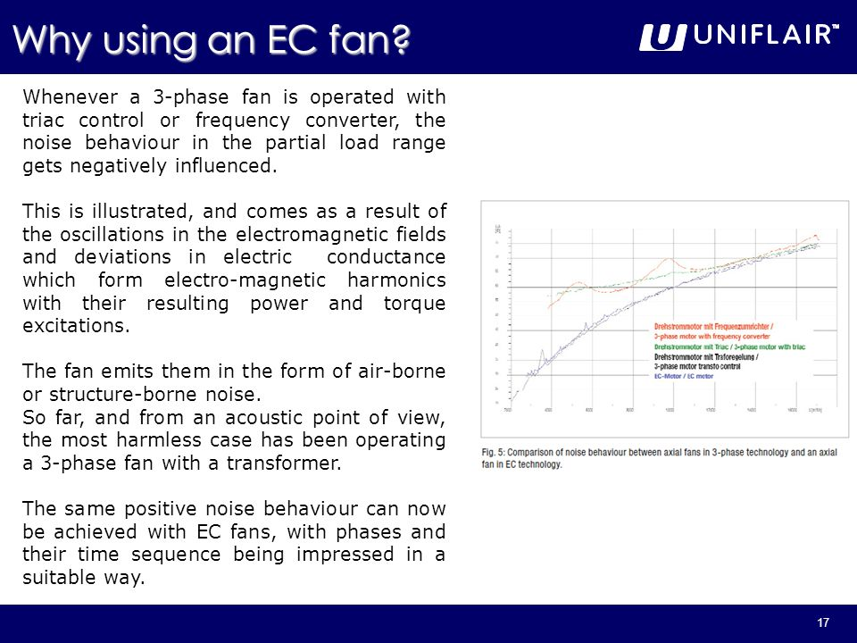 17 Whenever a 3-phase fan is operated with triac control or frequency converter, the noise behaviour in the partial load range gets negatively influen