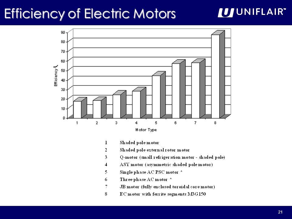 21 Efficiency of Electric Motors