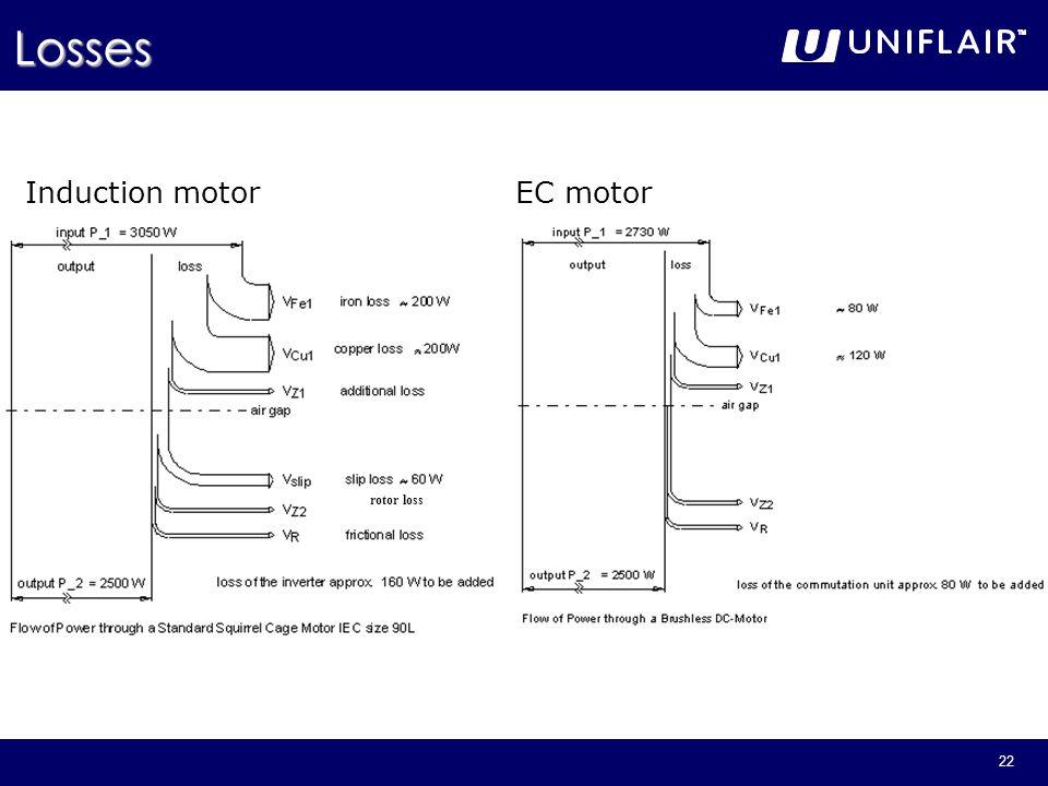 22 Induction motorEC motor rotor loss Losses