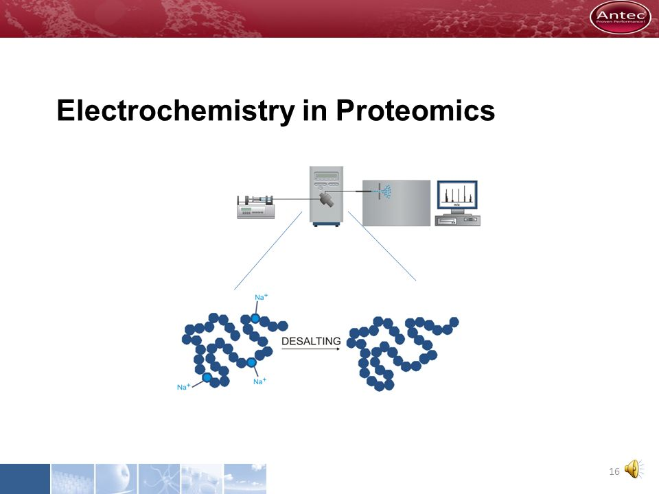 Electrochemistry in Proteomics 15