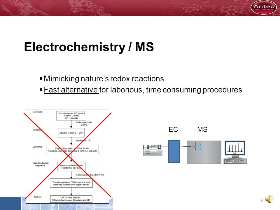 Electrochemistry / MS Mimicking natures redox reactions Fast alternative for laborious, time consuming procedures 5