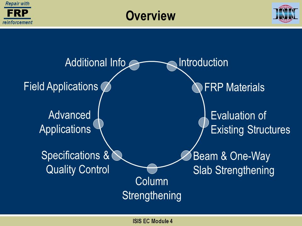 FRP Repair with reinforcement Overview Introduction FRP Materials Evaluation of Existing Structures Beam & One-Way Slab Strengthening Column Strengthe