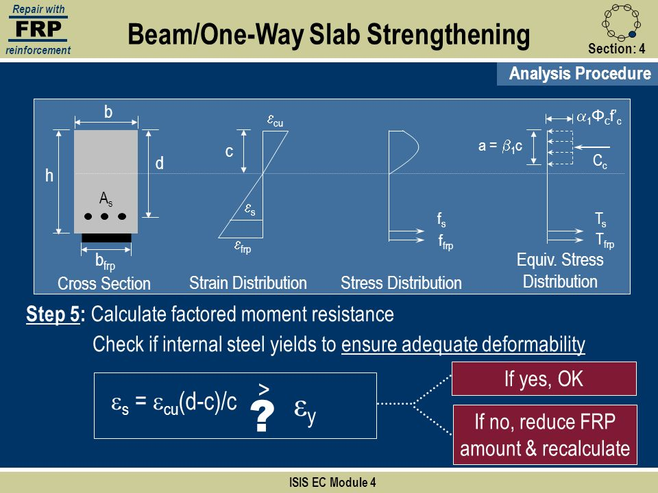 FRP Repair with reinforcement Section:4 ISIS EC Module 4 b d Cross Section AsAs Beam/One-Way Slab Strengthening Analysis Procedure h b frp Step 5: Cal