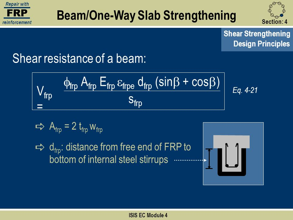 FRP Repair with reinforcement Section:4 Shear Strengthening ISIS EC Module 4 Beam/One-Way Slab Strengthening Design Principles Shear resistance of a b