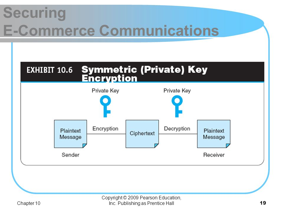 Chapter 10 Copyright © 2009 Pearson Education, Inc. Publishing as Prentice Hall18 Securing E-Commerce Communications public key infrastructure (PKI) A