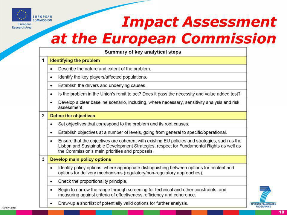 11 08/12/2010 Impact Assessment at the European Commission