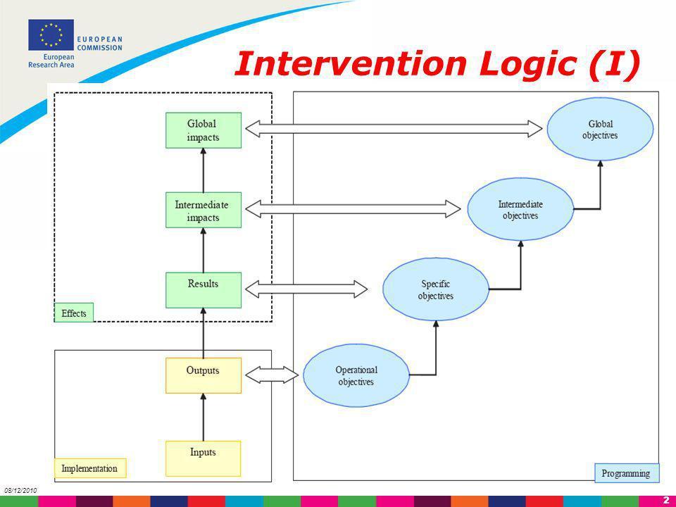 3 08/12/2010 Intervention Logic (II)