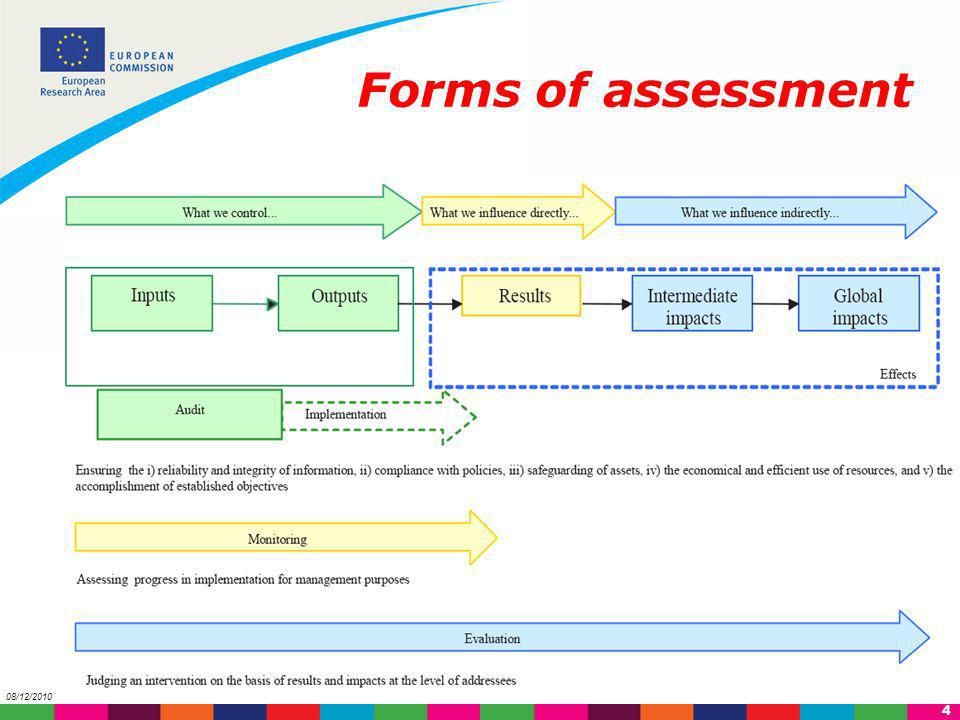 5 08/12/2010 Annual monitoring 19982000 FP 5 FP 6 2002 200420062008 5 year Assessment FP7 Ex ante Impact Assessment FP 7 Evaluation system activities (FP7) FP8 Ex ante Impact Assessment FP6 ex post FP7 Interim evaluation Evaluation Studies of FP activities National Impact studies
