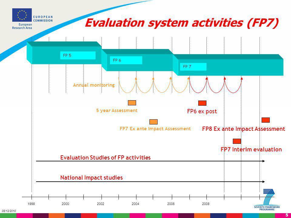 6 08/12/2010 Evaluation Roadmap FP6 Ex-post evaluation in 2008 FP7 Progress report in 2009 FP7 Interim evaluation in 2010 Ex ante Impact Assessment FP8 in 2011 Ex post evaluation FP7 in 2015