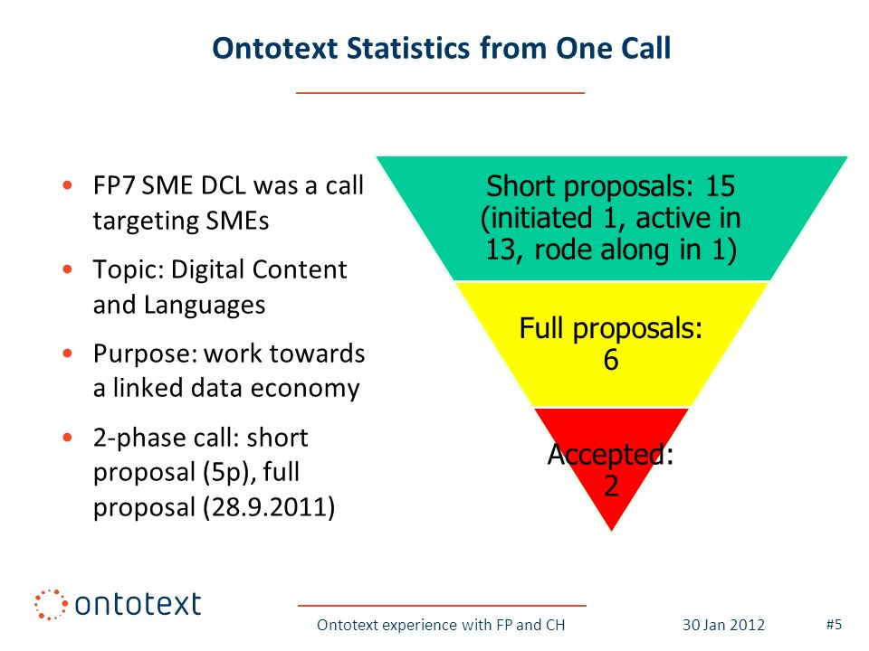 Ontotext Statistics from One Call FP7 SME DCL was a call targeting SMEs Topic: Digital Content and Languages Purpose: work towards a linked data economy 2-phase call: short proposal (5p), full proposal (28.9.2011) Ontotext experience with FP and CH #5 30 Jan 2012 Short proposals: 15 (initiated 1, active in 13, rode along in 1) Full proposals: 6 Accepted: 2