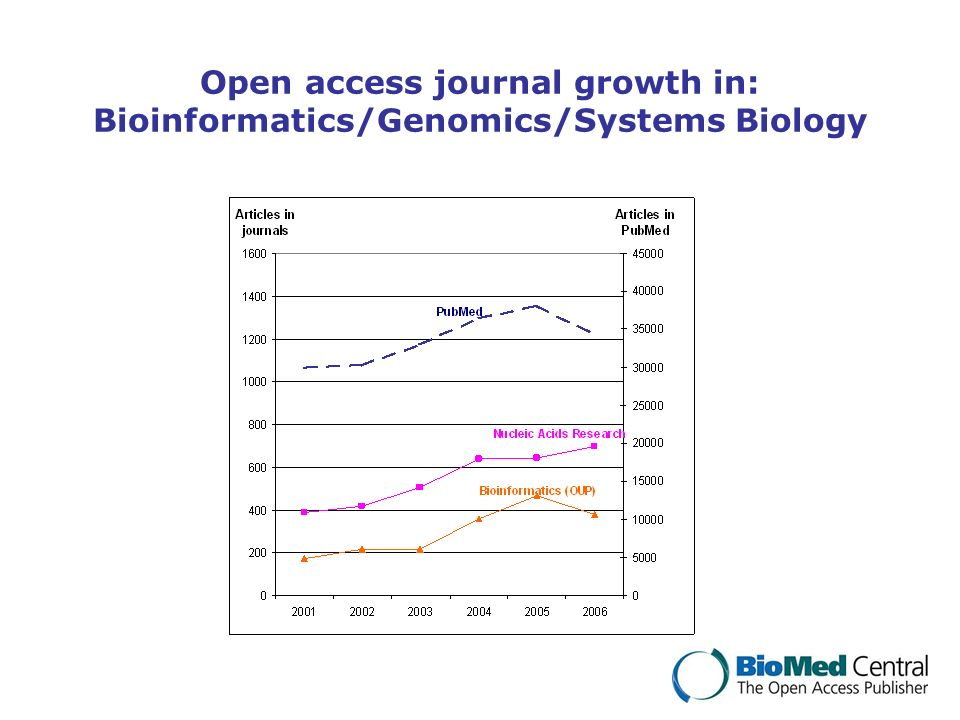 Open access journal growth in: Bioinformatics/Genomics/Systems Biology