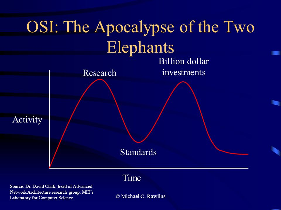 © Michael C. Rawlins OSI: The Apocalypse of the Two Elephants Time Activity Research Standards Billion dollar investments Source: Dr. David Clark, hea