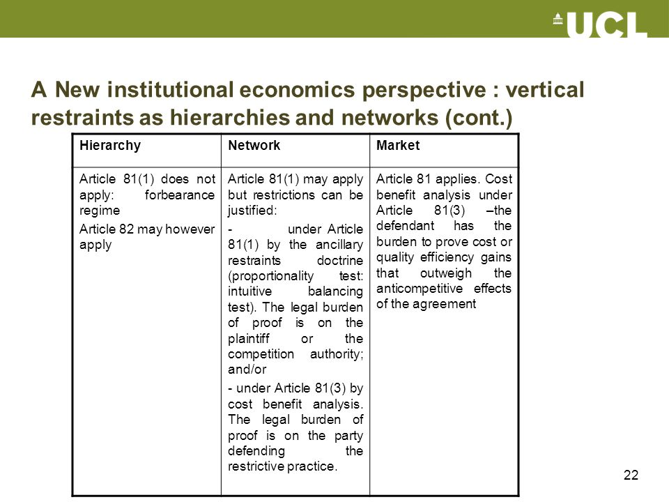 22 A New institutional economics perspective : vertical restraints as hierarchies and networks (cont.) HierarchyNetworkMarket Article 81(1) does not a