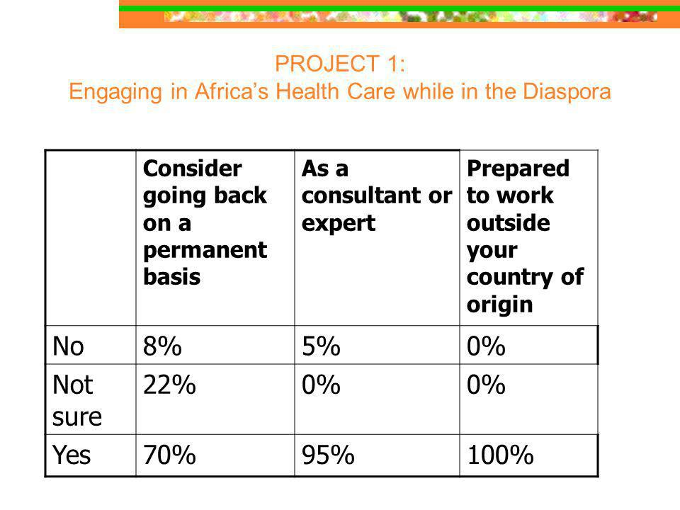 PROJECT 1: Engaging in Africas Health Care while in the Diaspora Consider going back on a permanent basis As a consultant or expert Prepared to work outside your country of origin No8%5%0% Not sure 22%0% Yes70%95%100%