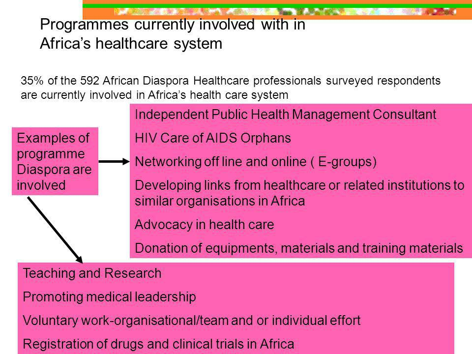 Programmes currently involved with in Africas healthcare system 35% of the 592 African Diaspora Healthcare professionals surveyed respondents are currently involved in Africas health care system Examples of programme Diaspora are involved Independent Public Health Management Consultant HIV Care of AIDS Orphans Networking off line and online ( E-groups) Developing links from healthcare or related institutions to similar organisations in Africa Advocacy in health care Donation of equipments, materials and training materials Teaching and Research Promoting medical leadership Voluntary work-organisational/team and or individual effort Registration of drugs and clinical trials in Africa