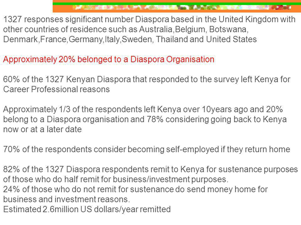 1327 responses significant number Diaspora based in the United Kingdom with other countries of residence such as Australia,Belgium, Botswana, Denmark,France,Germany,Italy,Sweden, Thailand and United States Approximately 20% belonged to a Diaspora Organisation 60% of the 1327 Kenyan Diaspora that responded to the survey left Kenya for Career Professional reasons Approximately 1/3 of the respondents left Kenya over 10years ago and 20% belong to a Diaspora organisation and 78% considering going back to Kenya now or at a later date 70% of the respondents consider becoming self-employed if they return home 82% of the 1327 Diaspora respondents remit to Kenya for sustenance purposes of those who do half remit for business/investment purposes.