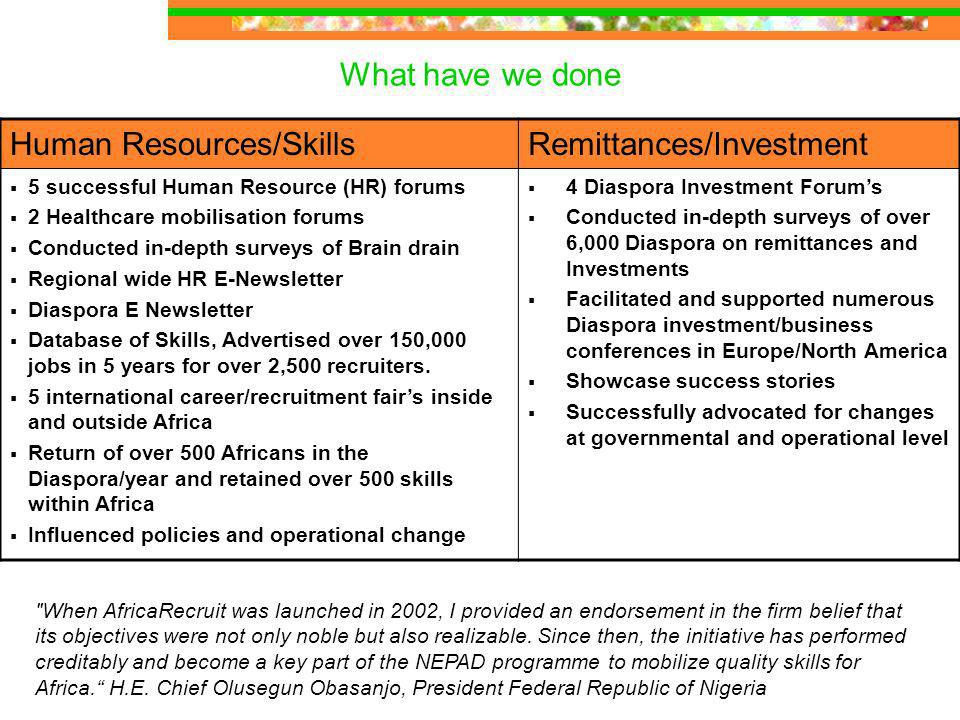 What have we done Human Resources/SkillsRemittances/Investment 5 successful Human Resource (HR) forums 2 Healthcare mobilisation forums Conducted in-depth surveys of Brain drain Regional wide HR E-Newsletter Diaspora E Newsletter Database of Skills, Advertised over 150,000 jobs in 5 years for over 2,500 recruiters.
