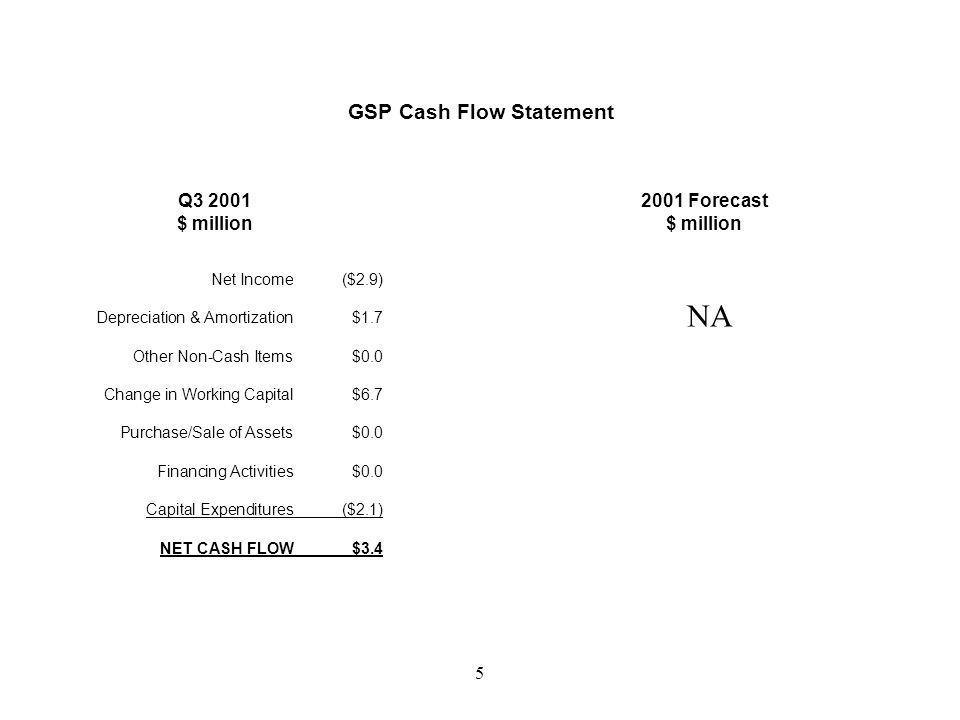4 GSP Income Statement Q3 2001 $ million 2001 Forecast $ million Revenue$125.0 COGS($119.8) Depreciation & Amortization($7.1) SG&A($9.0) Operating Profit($10.9) Other Income (Expenses)$15.1 Current tax$0.0 Deferred tax$0.0 NET INCOME$4.2 Revenue$29.7 COGS($28.8) Depreciation & Amortization($1.8) SG&A($2.0) Operating Profit($2.9) Other Income (Expenses)$0.0 Current tax$0.0 Deferred tax$0.0 NET INCOME($2.9)
