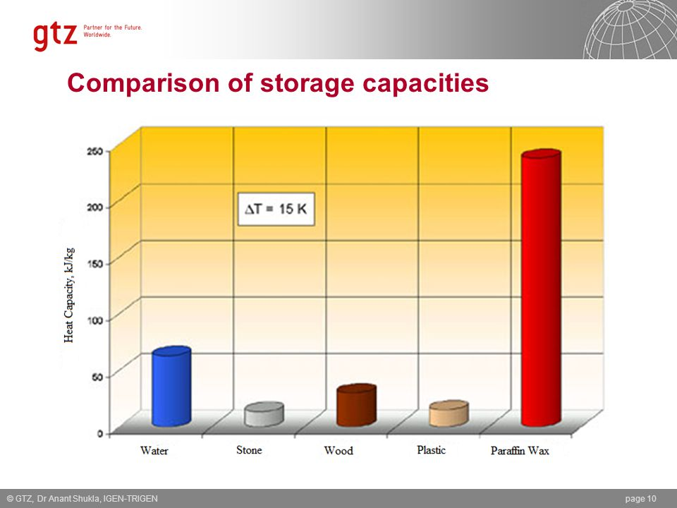 Comparison of storage capacities © GTZ, Dr Anant Shukla, IGEN-TRIGENpage 10