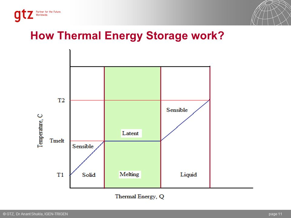 How Thermal Energy Storage work? © GTZ, Dr Anant Shukla, IGEN-TRIGENpage 11