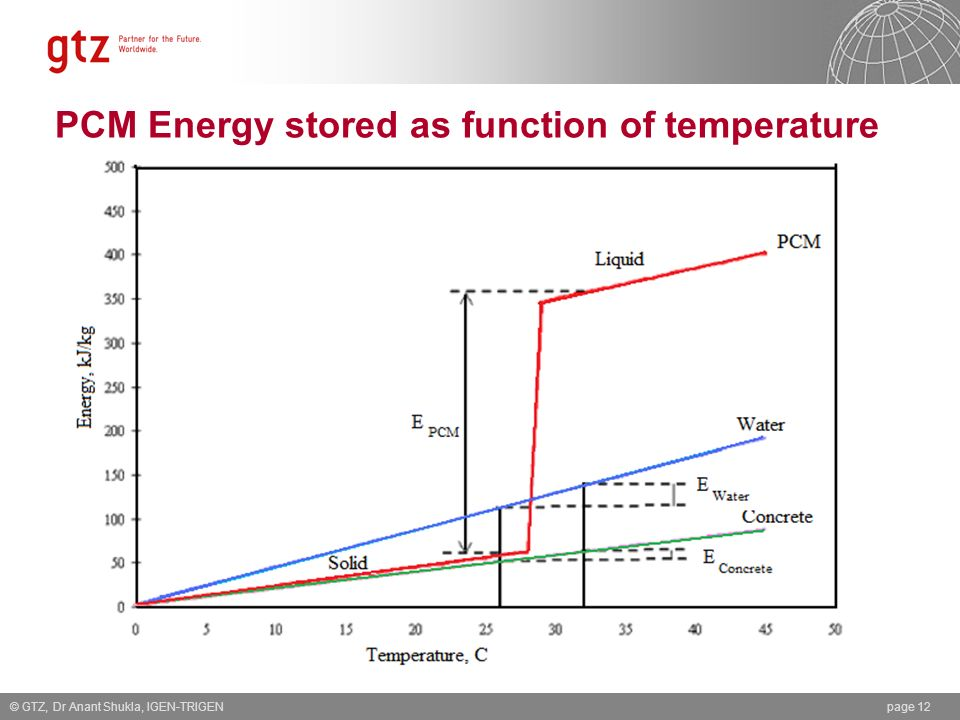 PCM Energy stored as function of temperature © GTZ, Dr Anant Shukla, IGEN-TRIGENpage 12