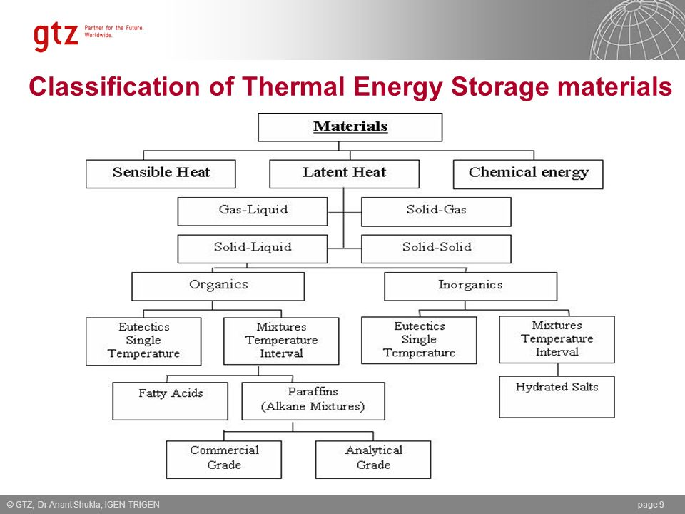 Classification of Thermal Energy Storage materials © GTZ, Dr Anant Shukla, IGEN-TRIGENpage 9
