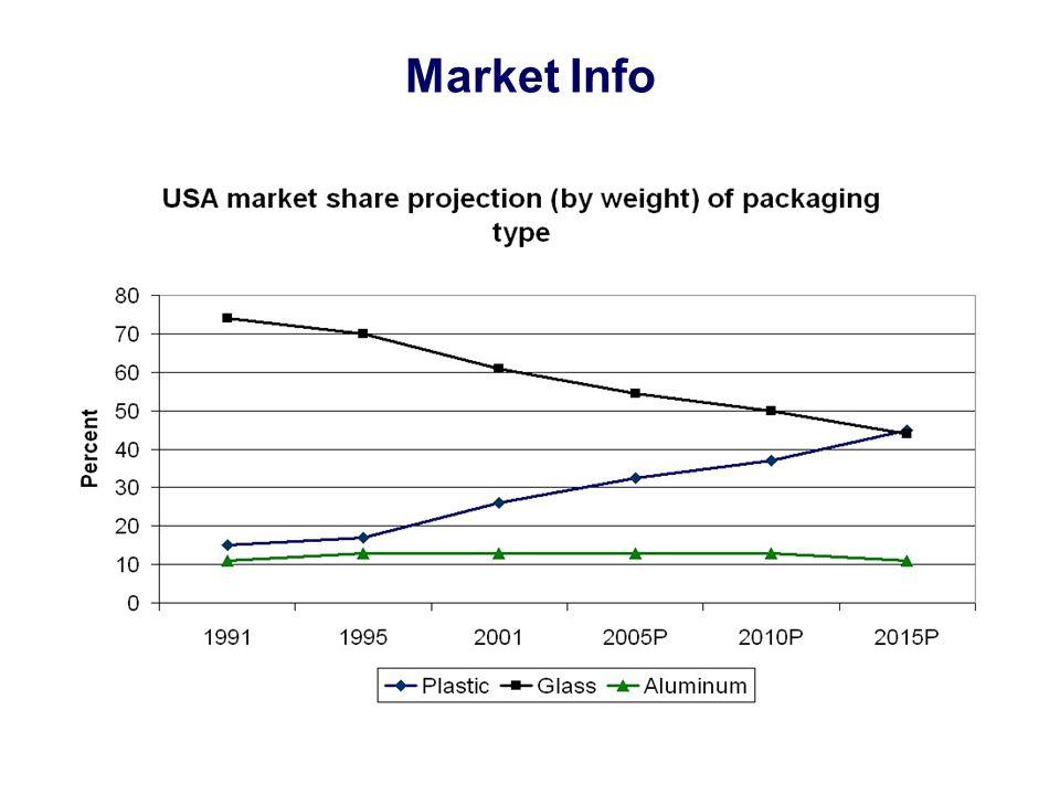 Market Info