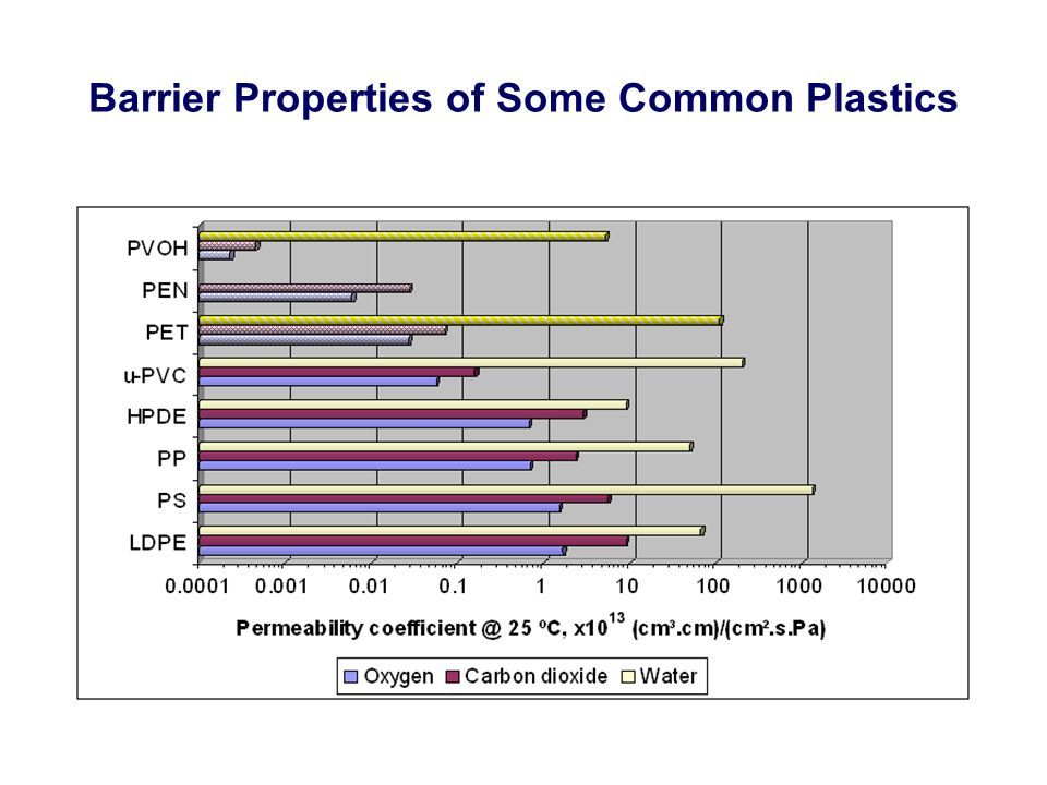Barrier Properties of Some Common Plastics