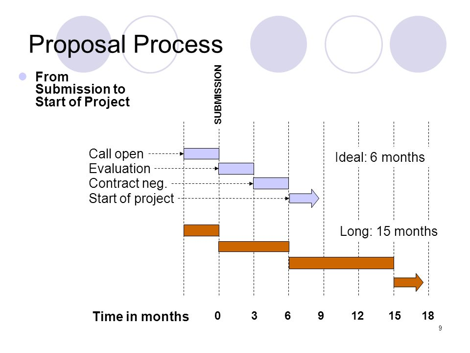 9 Proposal Process From Submission to Start of Project Time in months 0369121518 Call open Evaluation Contract neg. Start of project SUBMISSION Ideal: