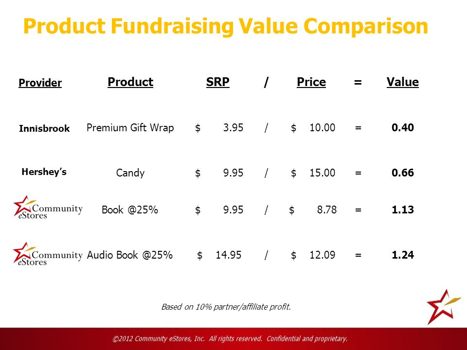 Product Fundraising Value Comparison Based on 10% partner/affiliate profit. ProductSRP/Price=Value Premium Gift Wrap $ 3.95/ $ 10.00=0.40 Candy $ 9.95