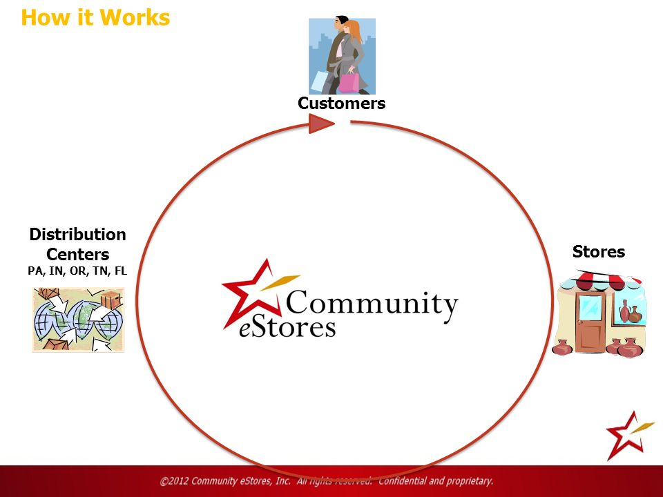 Customers Stores Distribution Centers PA, IN, OR, TN, FL How it Works