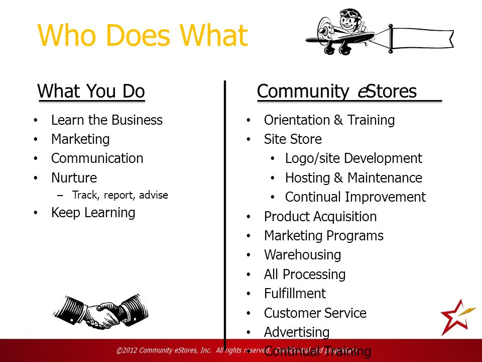 Who Does What Learn the Business Marketing Communication Nurture – Track, report, advise Keep Learning Orientation & Training Site Store Logo/site Development Hosting & Maintenance Continual Improvement Product Acquisition Marketing Programs Warehousing All Processing Fulfillment Customer Service Advertising Continual Training What You Do Community eStores