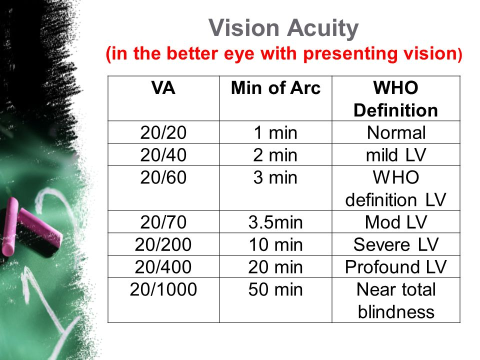 Visual Acuity describes the degree of visual resolution Contrast is the ratio of light/dark and describes the border of the image ( reduced contrast i