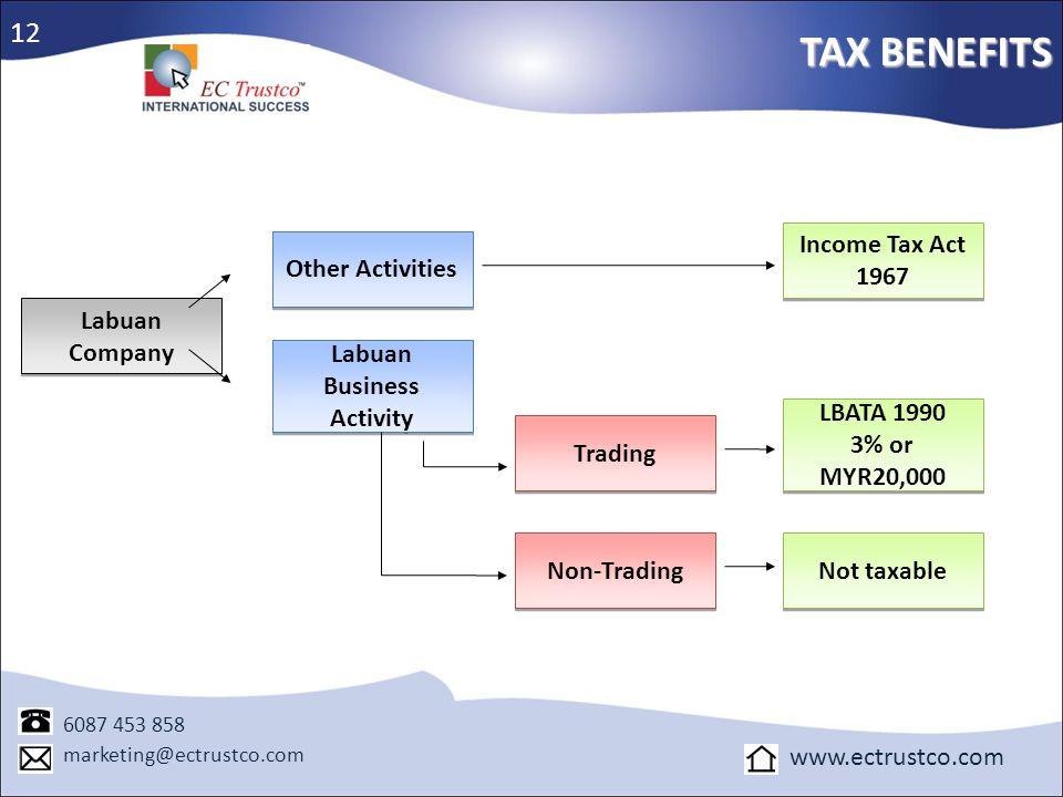 TAX BENEFITS 6087 453 858 marketing@ectrustco.com www.ectrustco.com Labuan Company Other Activities Labuan Business Activity Trading Non-Trading Incom
