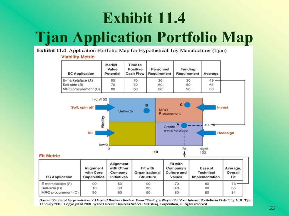 33 Exhibit 11.4 Tjan Application Portfolio Map