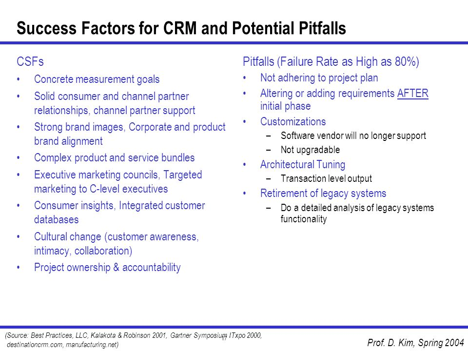 Prof. D. Kim, Spring 2004 17 Success Factors for CRM and Potential Pitfalls CSFs Concrete measurement goals Solid consumer and channel partner relatio