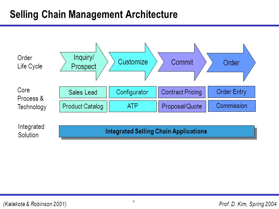 Prof. D. Kim, Spring 2004 4 Selling Chain Management Architecture Inquiry/ Prospect Customize Commit Sales Lead Order Life Cycle Core Process & Techno