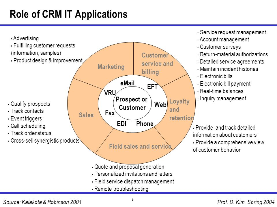 Prof. D. Kim, Spring 2004 8 Role of CRM IT Applications Source: Kalakota & Robinson 2001 6 Prospect or Customer eMail Web Phone VRU EDI Fax Marketing