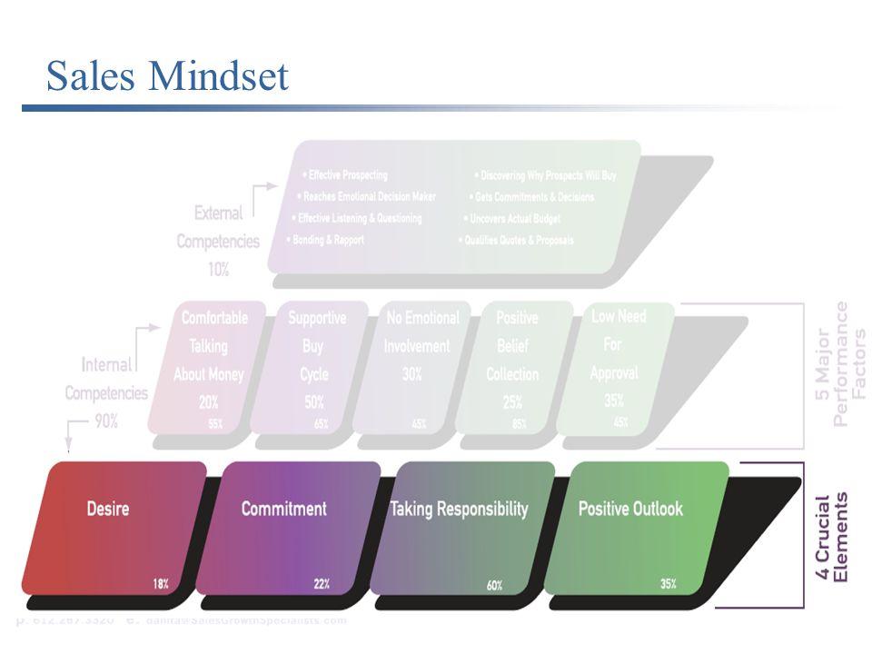 Sales Mindsets Sales Mindset